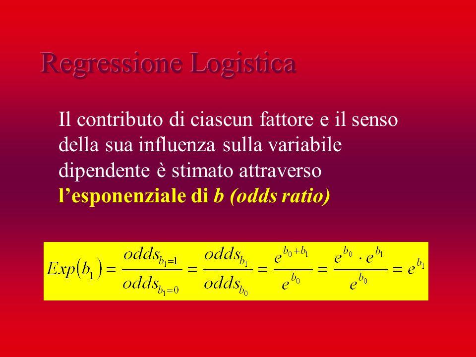 Il contributo di ciascun fattore e il senso della sua influenza sulla variabile dipendente è stimato attraverso lesponenziale di b (odds ratio)
