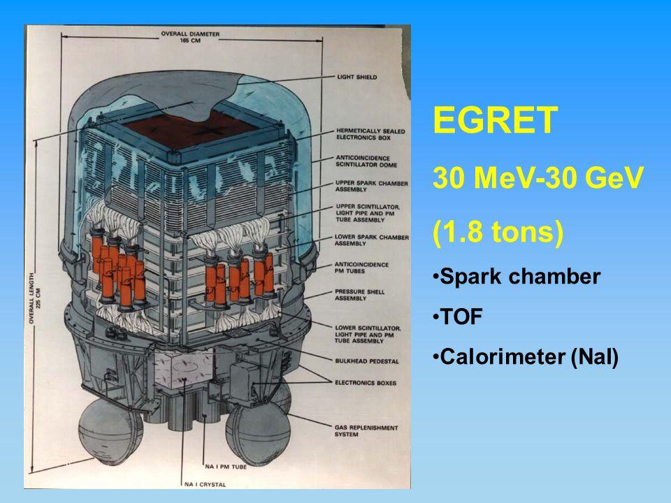 EGRET gamma-ray sky (>100 MeV)