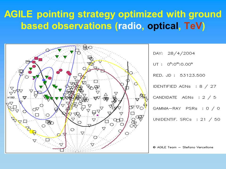 AGILE pointing strategy optimized with ground based observations (radio, optical, TeV)