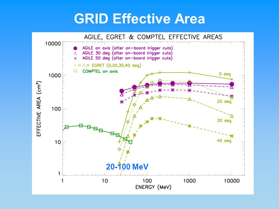 GRID Effective Area 20-100 MeV