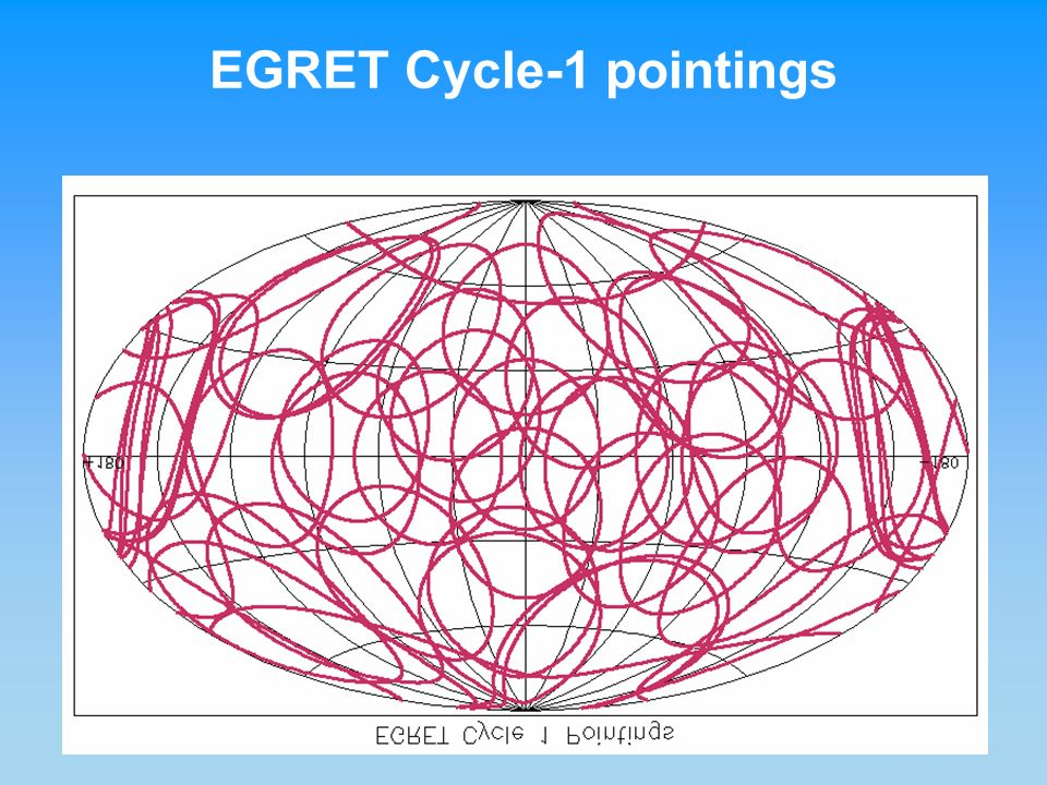 EGRET Cycle-1 pointings
