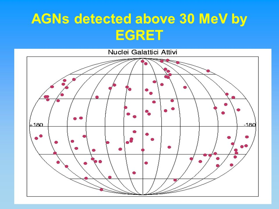 AGNs detected above 30 MeV by EGRET