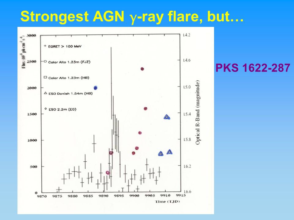 Strongest AGN γ -ray flare, but… PKS 1622-287