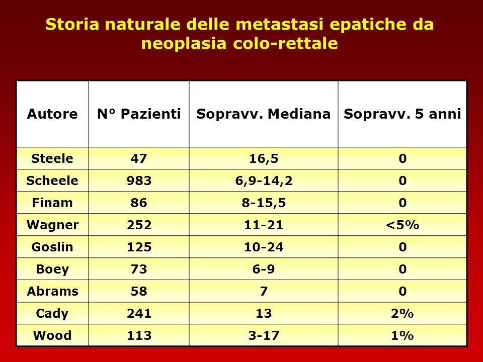 Storia naturale delle metastasi epatiche da neoplasia colo-rettale AutoreN° PazientiSopravv. MedianaSopravv. 5 anni Steele4716,50 Scheele9836,9-14,20