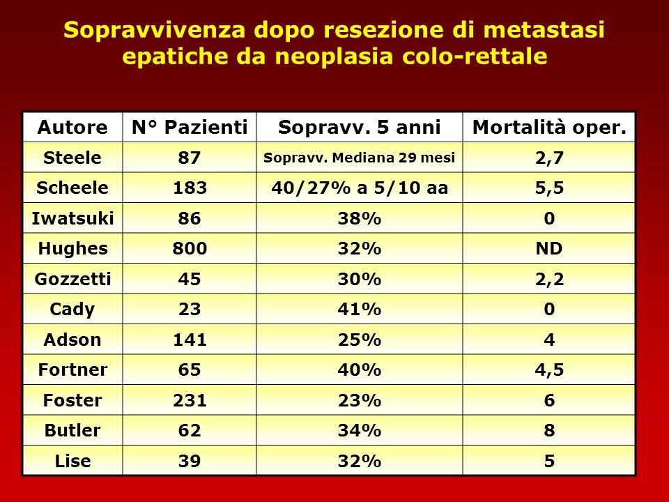 Sopravvivenza dopo resezione di metastasi epatiche da neoplasia colo-rettale AutoreN° PazientiSopravv. 5 anniMortalità oper. Steele87 Sopravv. Mediana