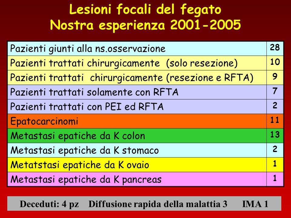 Lesioni focali del fegato Nostra esperienza 2001-2005 Pazienti giunti alla ns.osservazione 28 Pazienti trattati chirurgicamente (solo resezione) 10 Pa