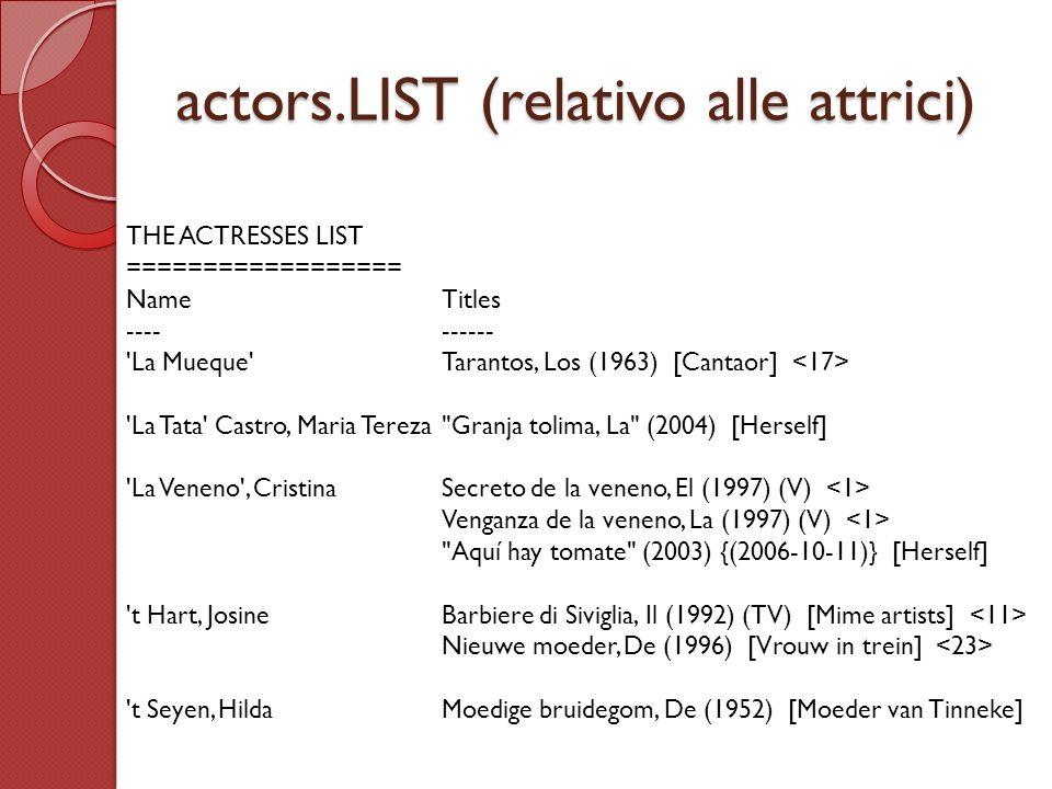 actors.LIST (relativo alle attrici) THE ACTRESSES LIST ================== NameTitles ---------- La Mueque Tarantos, Los (1963) [Cantaor] La Tata Castro, Maria Tereza Granja tolima, La (2004) [Herself] La Veneno , CristinaSecreto de la veneno, El (1997) (V) Venganza de la veneno, La (1997) (V) Aquí hay tomate (2003) {(2006-10-11)} [Herself] t Hart, JosineBarbiere di Siviglia, Il (1992) (TV) [Mime artists] Nieuwe moeder, De (1996) [Vrouw in trein] t Seyen, HildaMoedige bruidegom, De (1952) [Moeder van Tinneke]