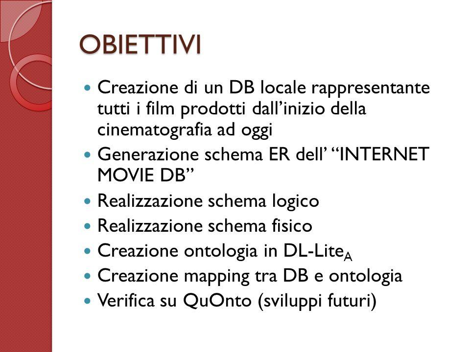 OBIETTIVI Creazione di un DB locale rappresentante tutti i film prodotti dallinizio della cinematografia ad oggi Generazione schema ER dell INTERNET MOVIE DB Realizzazione schema logico Realizzazione schema fisico Creazione ontologia in DL-Lite A Creazione mapping tra DB e ontologia Verifica su QuOnto (sviluppi futuri)