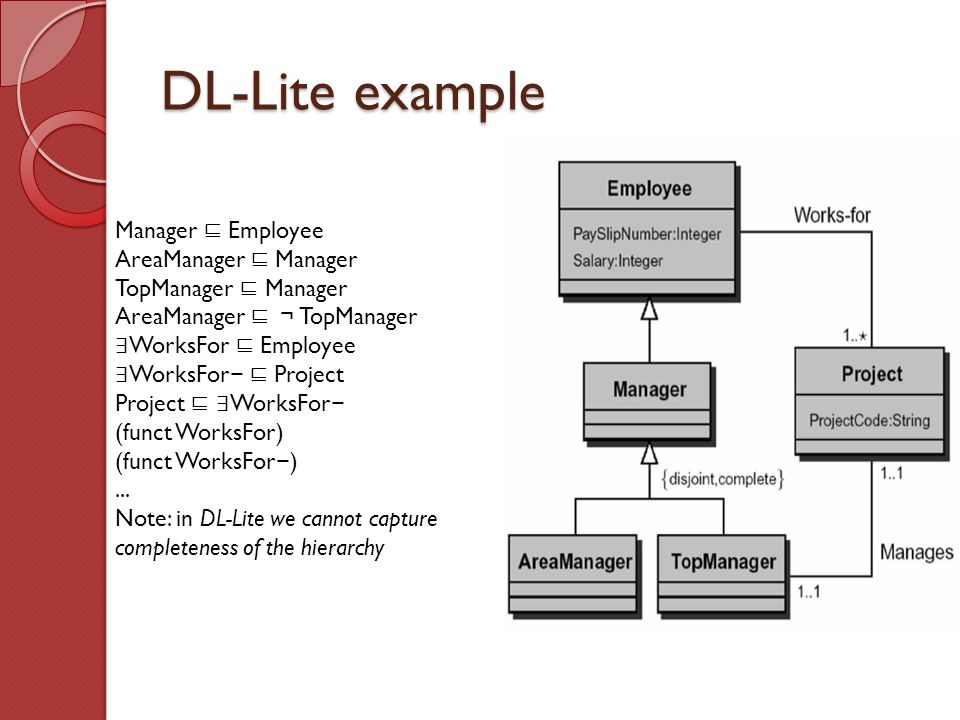 DL-Lite example Manager Employee AreaManager Manager TopManager Manager AreaManager TopManager WorksFor Employee WorksFor Project Project WorksFor (funct WorksFor)...