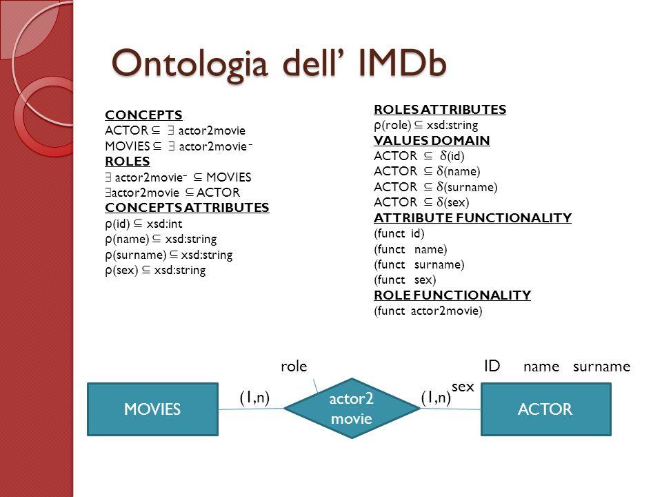 Ontologia dell IMDb CONCEPTS ACTOR actor2movie MOVIES actor2movie ROLES actor2movie MOVIES actor2movie ACTOR CONCEPTS ATTRIBUTES ρ (id) xsd:int ρ (name) xsd:string ρ (surname) xsd:string ρ (sex) xsd:string ROLES ATTRIBUTES ρ (role) xsd:string VALUES DOMAIN ACTOR δ (id) ACTOR δ (name) ACTOR δ (surname) ACTOR δ (sex) ATTRIBUTE FUNCTIONALITY (funct id) (funct name) (funct surname) (funct sex) ROLE FUNCTIONALITY (funct actor2movie) MOVIESACTOR ID name surname sex actor2 movie role (1,n)