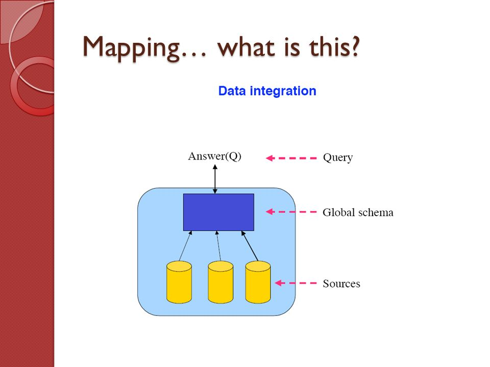 Mapping… what is this?