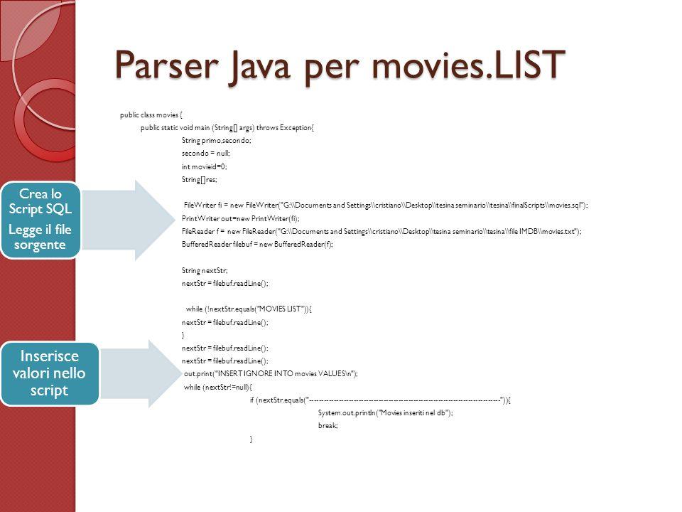Parser Java per movies.LIST public class movies { public static void main (String[] args) throws Exception{ String primo,secondo; secondo = null; int movieid=0; String[]res; FileWriter fi = new FileWriter( G:\\Documents and Settings\\cristiano\\Desktop\\tesina seminario\\tesina\\finalScripts\\movies.sql ); PrintWriter out=new PrintWriter(fi); FileReader f = new FileReader( G:\\Documents and Settings\\cristiano\\Desktop\\tesina seminario\\tesina\\file IMDB\\movies.txt ); BufferedReader filebuf = new BufferedReader(f); String nextStr; nextStr = filebuf.readLine(); while (!nextStr.equals( MOVIES LIST )){ nextStr = filebuf.readLine(); } nextStr = filebuf.readLine(); out.print( INSERT IGNORE INTO movies VALUES\n ); while (nextStr!=null){ if (nextStr.equals( ----------------------------------------------------------------------------- )){ System.out.println( Movies inseriti nel db ); break; } Crea lo Script SQL Legge il file sorgente Inserisce valori nello script