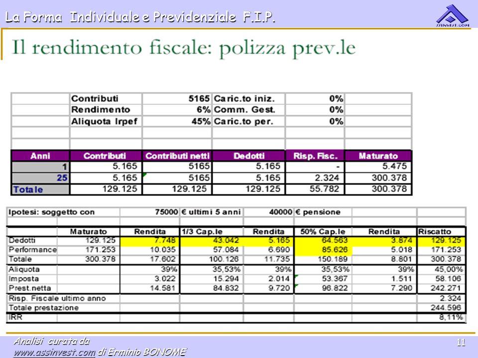 La Forma Individuale e Previdenziale F.I.P. Analisi curata da www.assinvest.comwww.assinvest.com di Erminio BONOME www.assinvest.com 11
