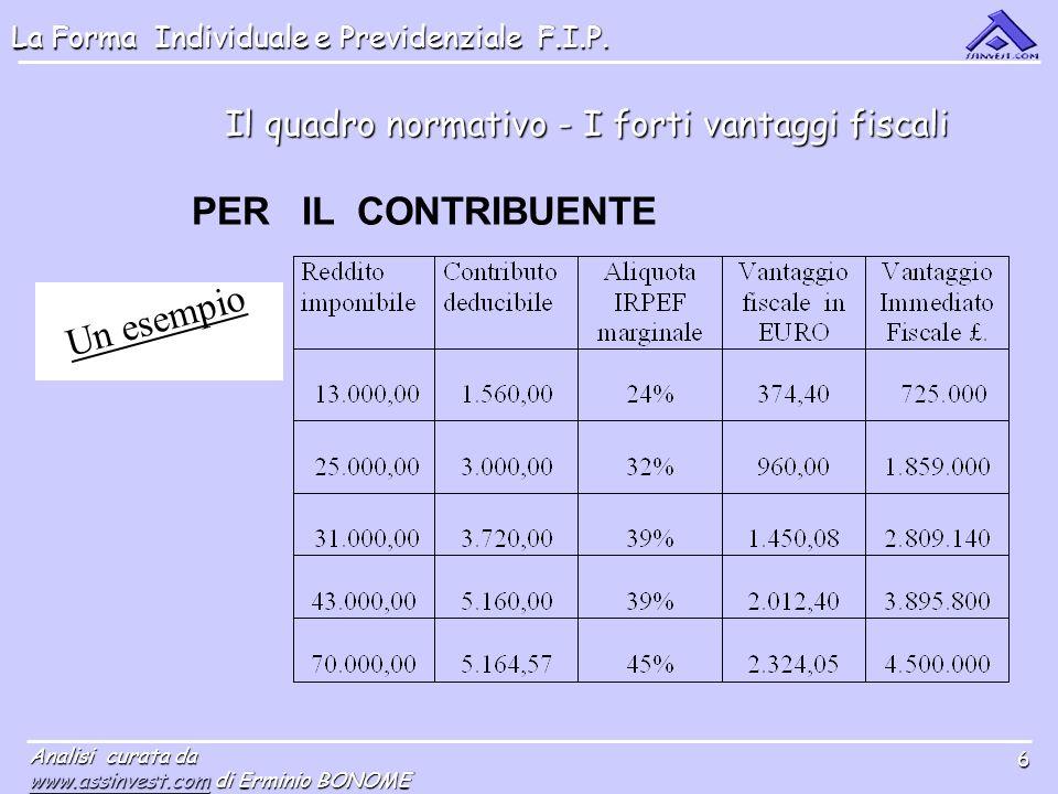 La Forma Individuale e Previdenziale F.I.P. Analisi curata da www.assinvest.comwww.assinvest.com di Erminio BONOME www.assinvest.com 6 Il quadro norma