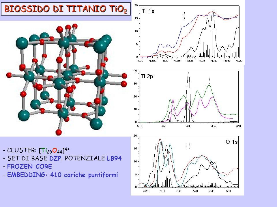 BIOSSIDO DI TITANIO TiO 2 - CLUSTER: [Ti 23 O 44 ] 4+ - SET DI BASE DZP, POTENZIALE LB94 - FROZEN CORE - EMBEDDING: 410 cariche puntiformi