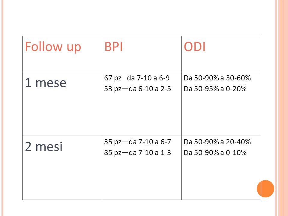 Follow upBPIODI 1 mese 67 pz –da 7-10 a 6-9 53 pzda 6-10 a 2-5 Da 50-90% a 30-60% Da 50-95% a 0-20% 2 mesi 35 pzda 7-10 a 6-7 85 pzda 7-10 a 1-3 Da 50-90% a 20-40% Da 50-90% a 0-10%