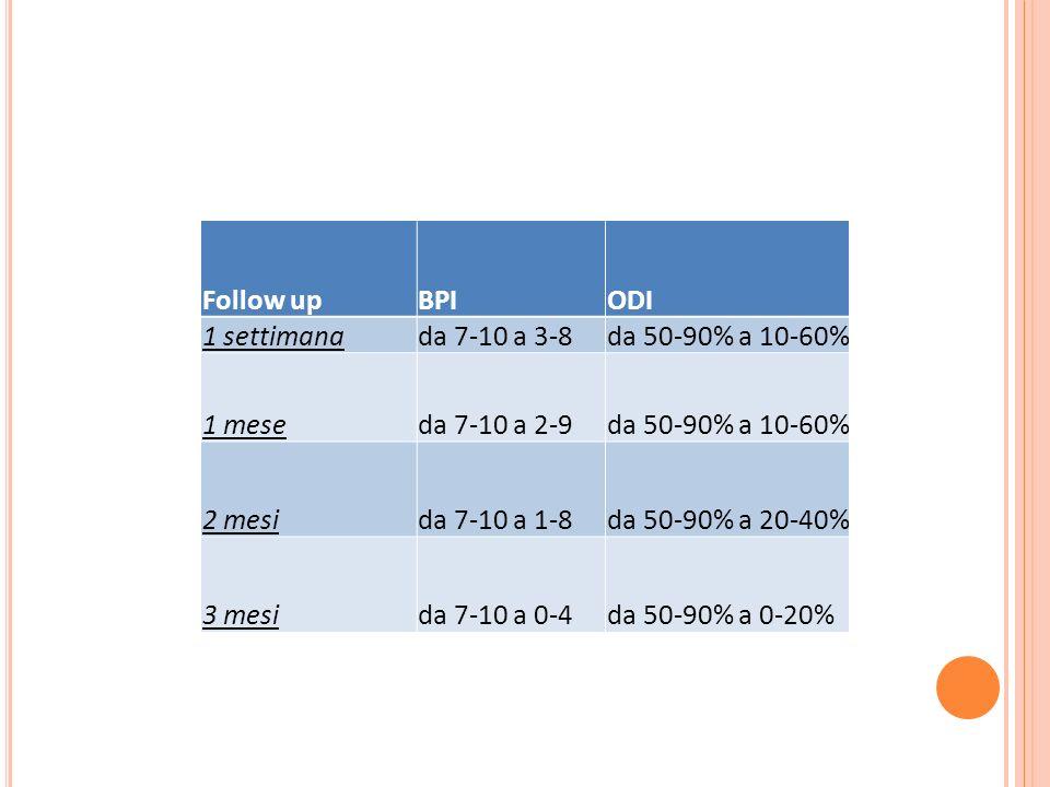 Follow upBPIODI 1 settimanada 7-10 a 3-8da 50-90% a 10-60% 1 meseda 7-10 a 2-9da 50-90% a 10-60% 2 mesida 7-10 a 1-8da 50-90% a 20-40% 3 mesida 7-10 a 0-4da 50-90% a 0-20%