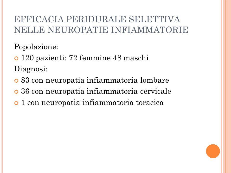 EFFICACIA PERIDURALE SELETTIVA NELLE NEUROPATIE INFIAMMATORIE Popolazione: 120 pazienti: 72 femmine 48 maschi Diagnosi: 83 con neuropatia infiammatoria lombare 36 con neuropatia infiammatoria cervicale 1 con neuropatia infiammatoria toracica