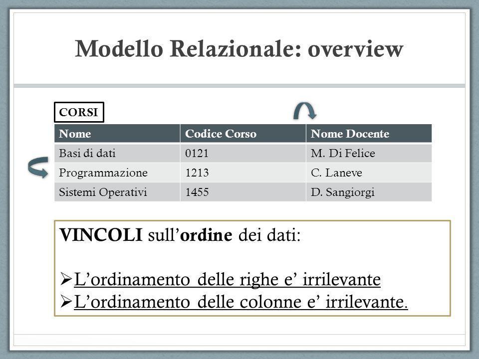 Modello Relazionale: overview NomeCodice CorsoNome Docente Basi di dati0121M. Di Felice Programmazione1213C. Laneve Sistemi Operativi1455D. Sangiorgi