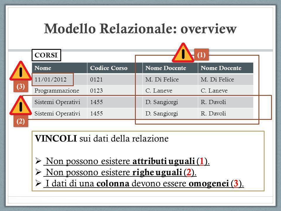 Modello Relazionale: overview NomeCodice CorsoNome Docente 11/01/20120121M. Di Felice Programmazione0123C. Laneve Sistemi Operativi1455D. SangiorgiR.