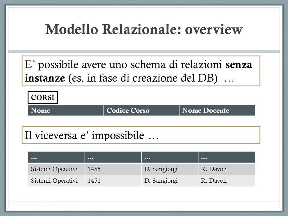 Modello Relazionale: overview NomeCodice CorsoNome Docente E possibile avere uno schema di relazioni senza instanze (es. in fase di creazione del DB)