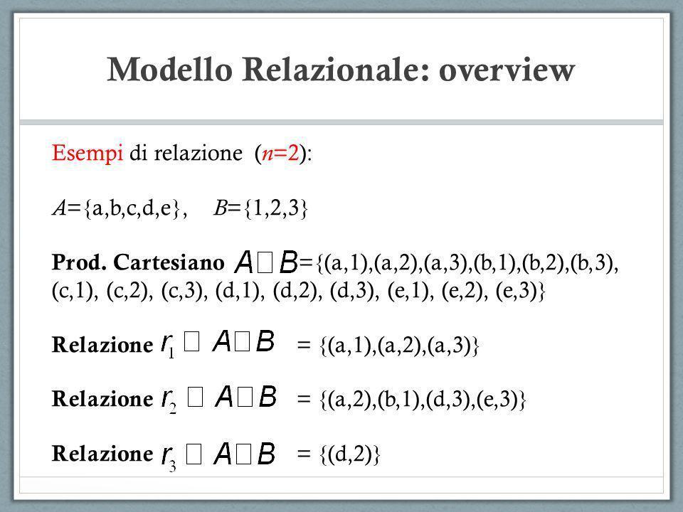Modello Relazionale: overview Esempi di relazione ( n =2): A ={a,b,c,d,e}, B ={1,2,3} Prod. Cartesiano ={(a,1),(a,2),(a,3),(b,1),(b,2),(b,3), (c,1), (
