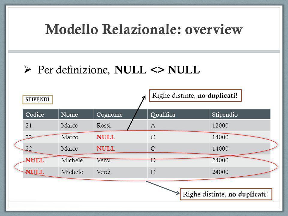Modello Relazionale: overview Per definizione, NULL <> NULL STIPENDI CodiceNomeCognomeQualificaStipendio 21MarcoRossiA12000 22Marco NULL C14000 22Marc
