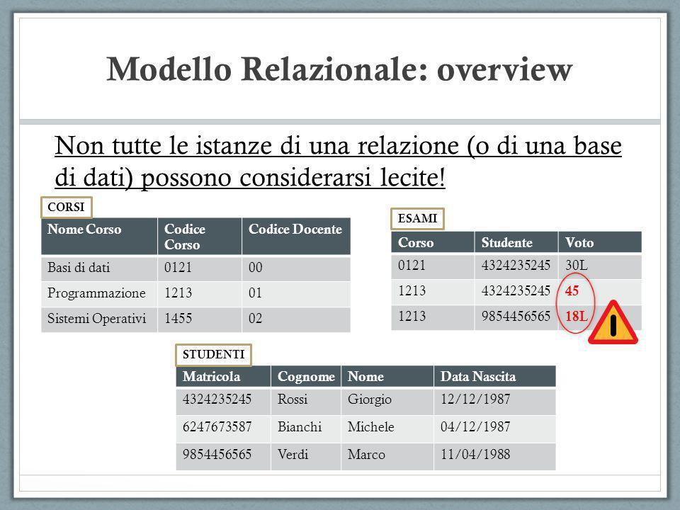 Modello Relazionale: overview Non tutte le istanze di una relazione (o di una base di dati) possono considerarsi lecite! MatricolaCognomeNomeData Nasc