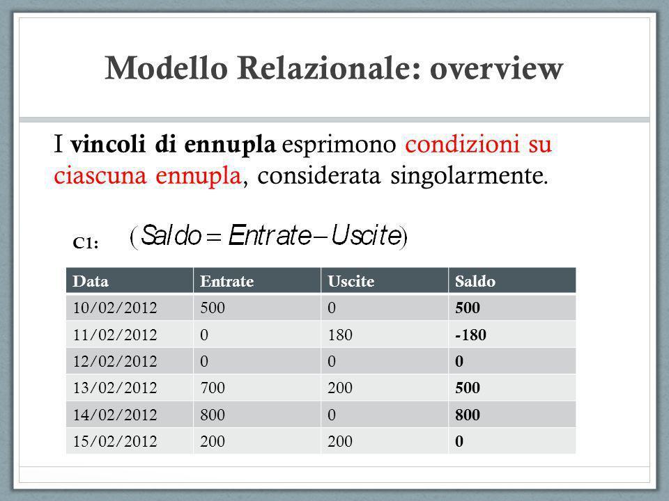 Modello Relazionale: overview I vincoli di ennupla esprimono condizioni su ciascuna ennupla, considerata singolarmente. DataEntrateUsciteSaldo 10/02/2