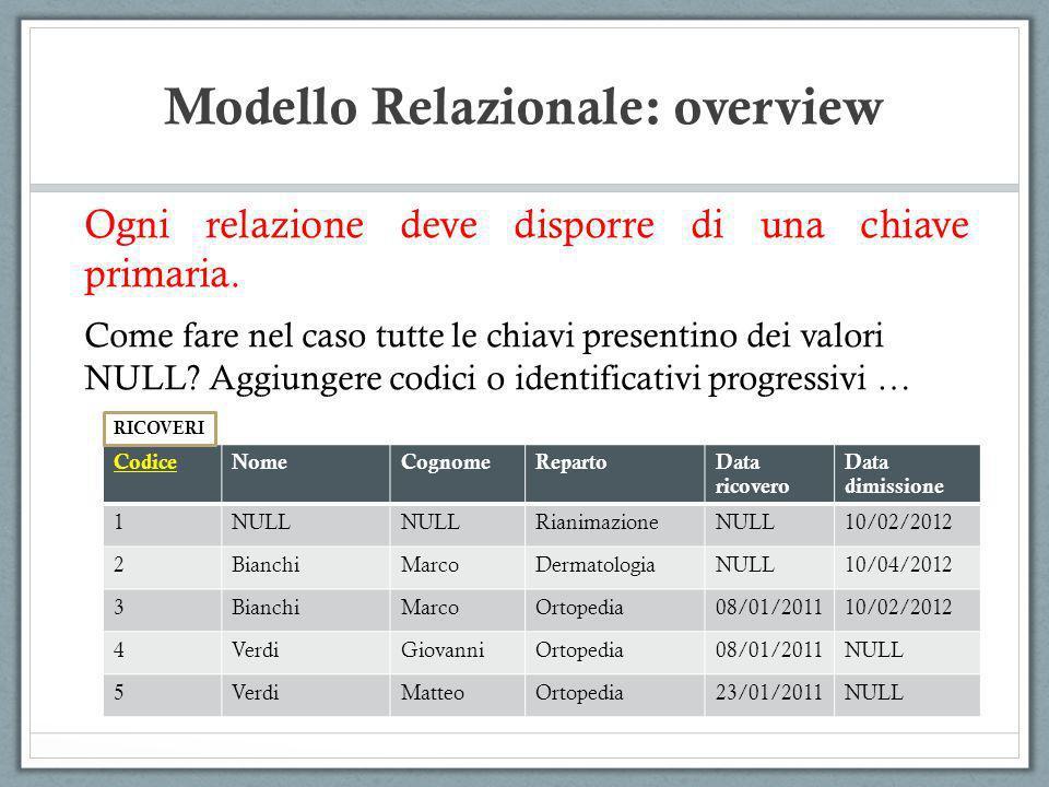 Modello Relazionale: overview Ogni relazione deve disporre di una chiave primaria. Come fare nel caso tutte le chiavi presentino dei valori NULL? Aggi