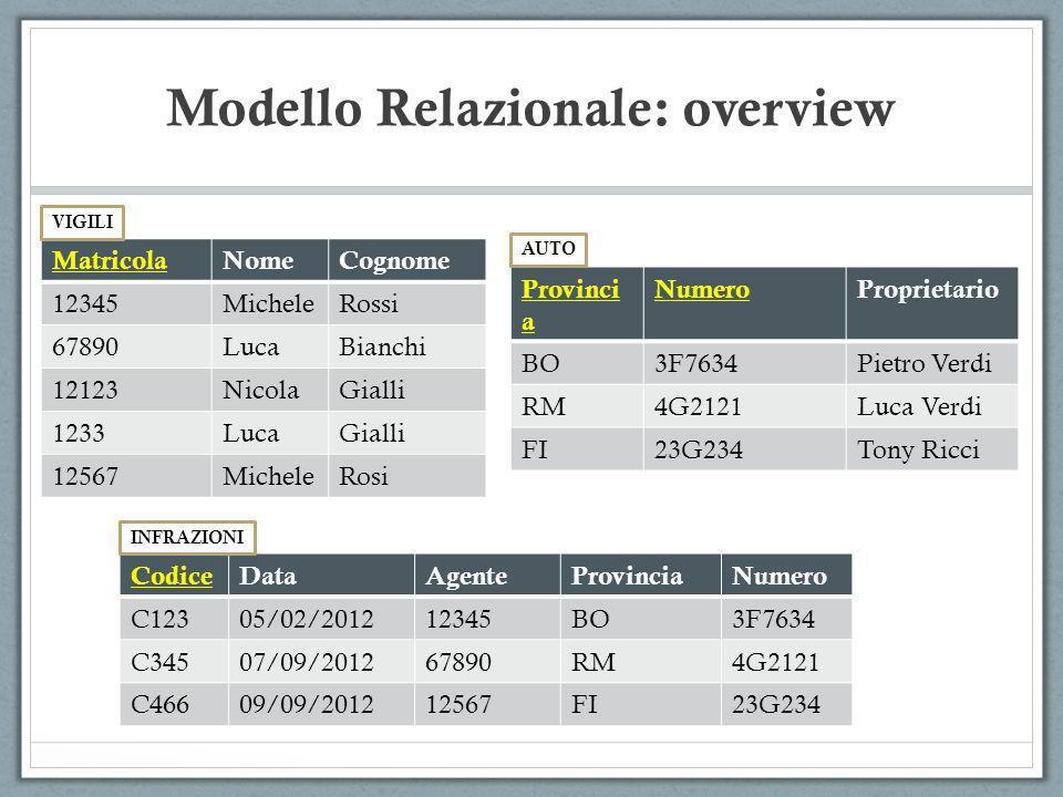 Modello Relazionale: overview MatricolaNomeCognome 12345MicheleRossi 67890LucaBianchi 12123NicolaGialli 1233LucaGialli 12567MicheleRosi Provinci a Num