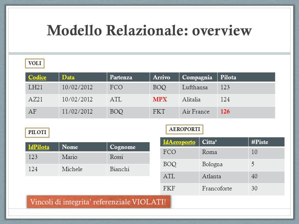 Modello Relazionale: overview CodiceDataPartenzaArrivoCompagniaPilota LH2110/02/2012FCOBOQLufthansa123 AZ2110/02/2012ATL MPX Alitalia124 AF11/02/2012B