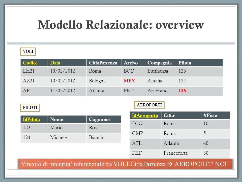 Modello Relazionale: overview CodiceDataCittaPartenzaArrivoCompagniaPilota LH2110/02/2012RomaBOQLufthansa123 AZ2110/02/2012Bologna MPX Alitalia124 AF1
