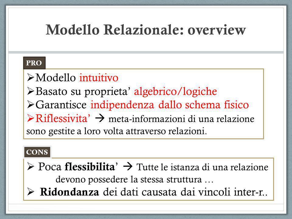 Modello Relazionale: overview Modello intuitivo Basato su proprieta algebrico/logiche Garantisce indipendenza dallo schema fisico Riflessivita meta-in