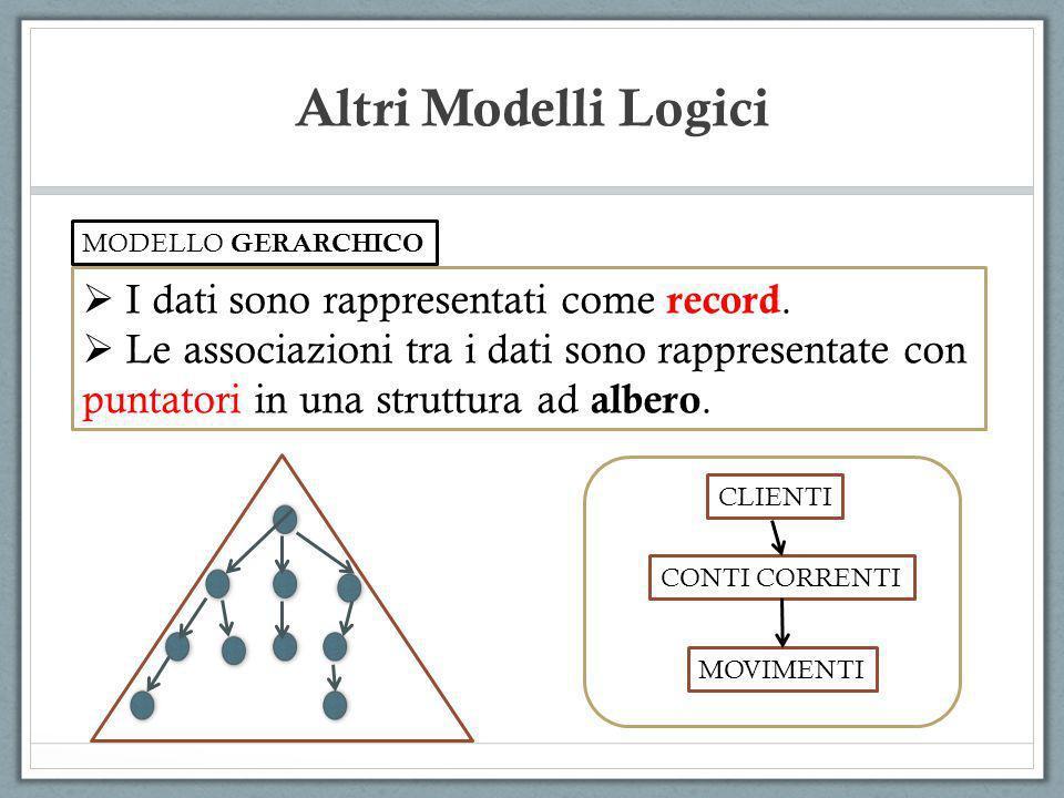 Altri Modelli Logici I dati sono rappresentati come record. Le associazioni tra i dati sono rappresentate con puntatori in una struttura ad albero. MO