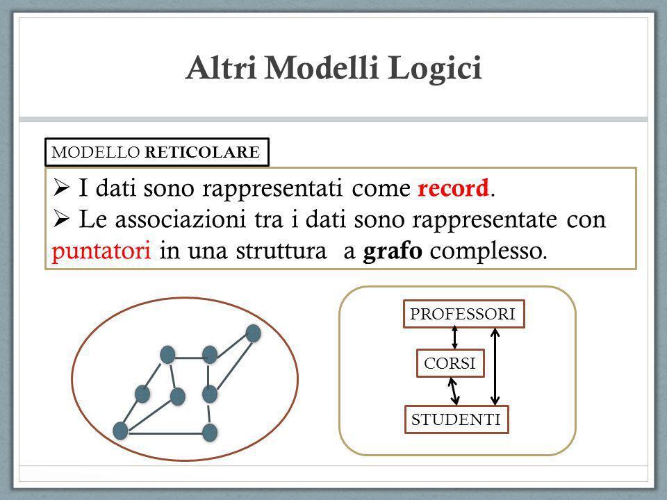 I dati sono rappresentati come record. Le associazioni tra i dati sono rappresentate con puntatori in una struttura a grafo complesso. MODELLO RETICOL