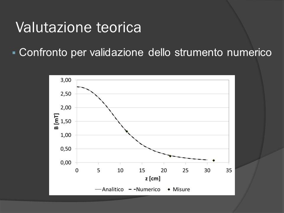 Valutazione teorica Confronto per validazione dello strumento numerico