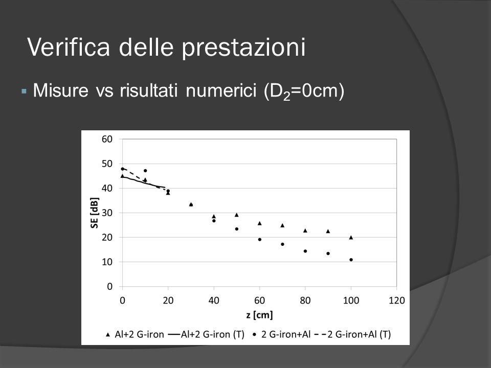 Verifica delle prestazioni Misure vs risultati numerici (D 2 =0cm)