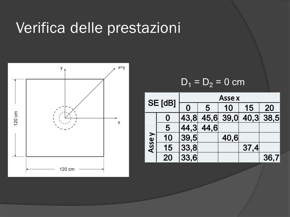 Verifica delle prestazioni D 1 = D 2 = 0 cm