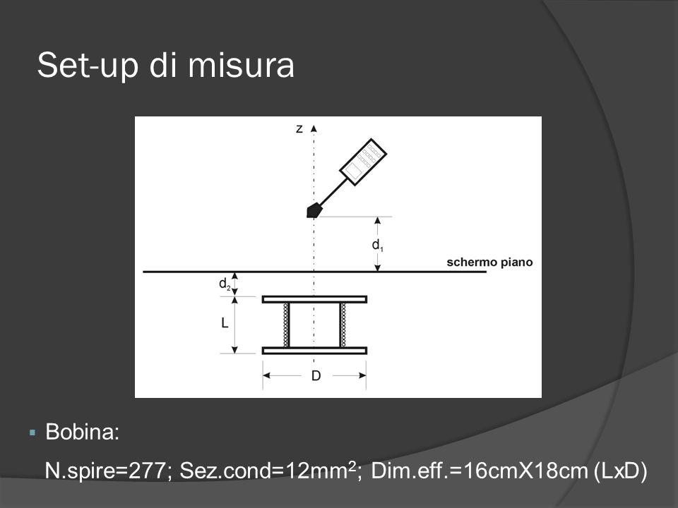 Set-up di misura Bobina: N.spire=277; Sez.cond=12mm 2 ; Dim.eff.=16cmX18cm (LxD)