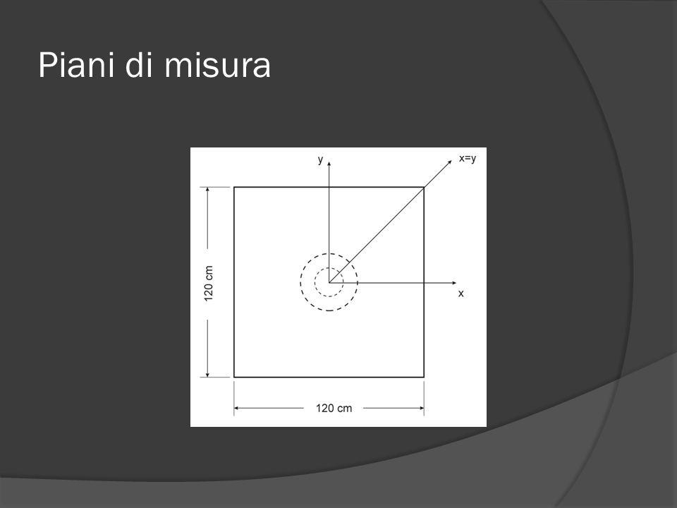 Set-up di misura LabSeCEm – Lab.