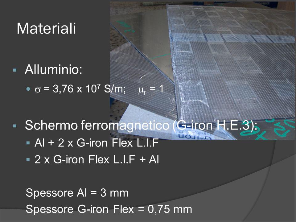 Materiali Alluminio: = 3,76 x 10 7 S/m; r = 1 Schermo ferromagnetico (G-iron H.E.3): Al + 2 x G-iron Flex L.I.F 2 x G-iron Flex L.I.F + Al Spessore Al