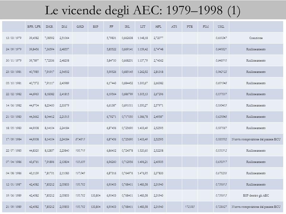 Le vicende degli AEC: 1979–1998 (1) BFR/LFRDKRDMGRDESPFFIRLLITHFLATSPTEFIMUKL 13/03/197939,45827,085922,510645,798310,6626381.148,182,720770,663247Cre