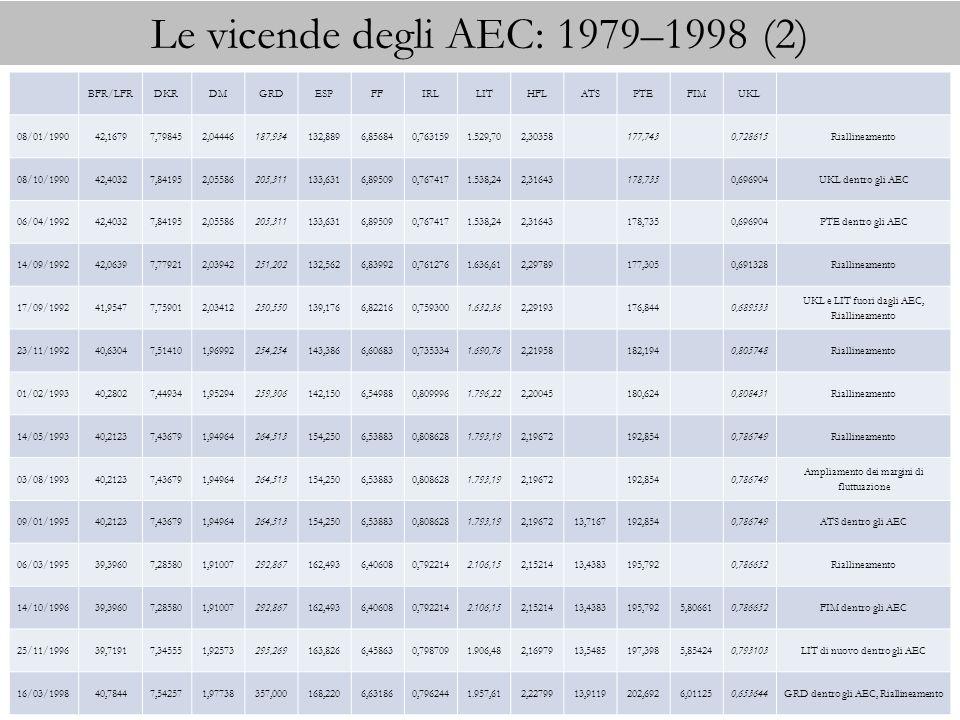 Le vicende degli AEC: 1979–1998 (2) BFR/LFRDKRDMGRDESPFFIRLLITHFLATSPTEFIMUKL 08/01/199042,16797,798452,04446187,934132,8896,856840,7631591.529,702,30