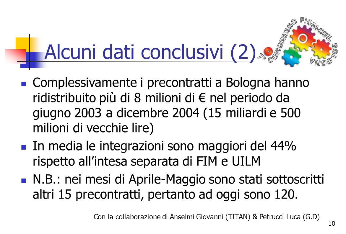 10 Alcuni dati conclusivi (2) Complessivamente i precontratti a Bologna hanno ridistribuito più di 8 milioni di nel periodo da giugno 2003 a dicembre 2004 (15 miliardi e 500 milioni di vecchie lire) In media le integrazioni sono maggiori del 44% rispetto allintesa separata di FIM e UILM N.B.: nei mesi di Aprile-Maggio sono stati sottoscritti altri 15 precontratti, pertanto ad oggi sono 120.