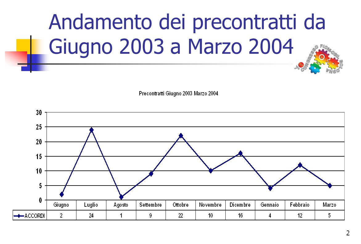 2 Andamento dei precontratti da Giugno 2003 a Marzo 2004