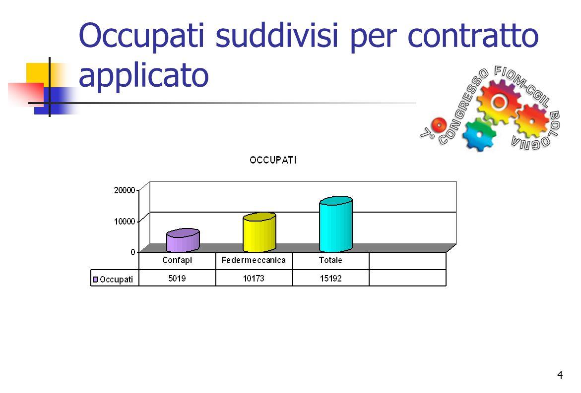 4 Occupati suddivisi per contratto applicato