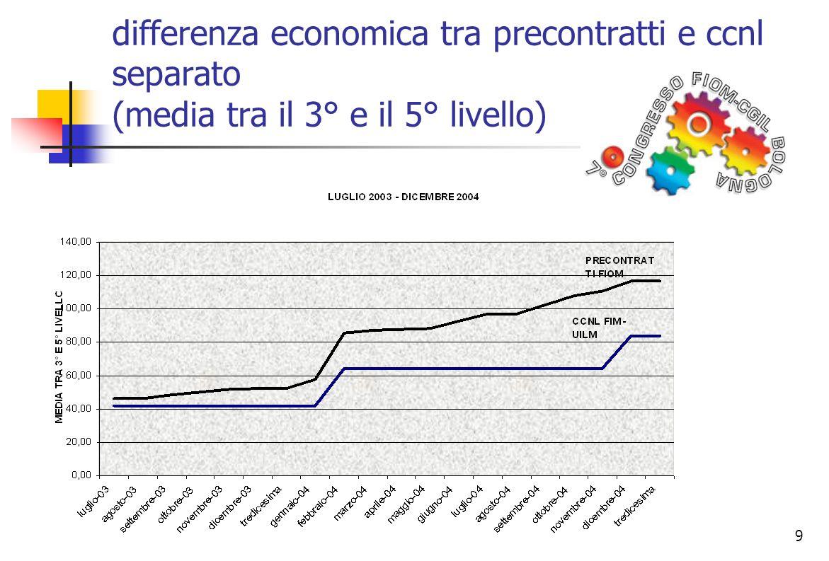 9 differenza economica tra precontratti e ccnl separato (media tra il 3° e il 5° livello)