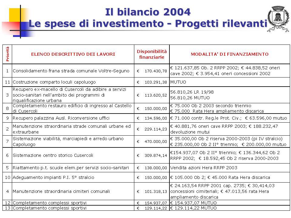 11 Il bilancio 2004 Le spese di investimento