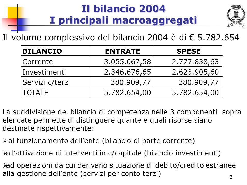 3 Il bilancio 2004 Le entrate Le entrate previste sono: VOCEIMPORTO Entrate tributarie (titolo I)1.333.589,18 Entrate da contributi e trasferimenti correnti (titolo II) 654.607,75 Entrate extratributarie (titolo III)1.066.870,65 Entrate da alienazioni, da trasf.